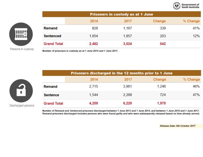 Overall custody %2F discharge figures.png